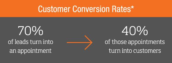 Granite Transformations Customer Conversion Rates