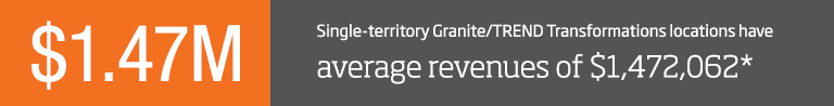 Single-territory Granite and TREND Transformations locations have average revenues of $1,472,062