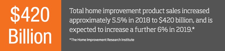 Total home improvement product sales increased approximately 5.5% in 2018 to $420 billion in total sales, and is expected to increase a further 6% in 2019. Source: The Home Improvement Research Institute.